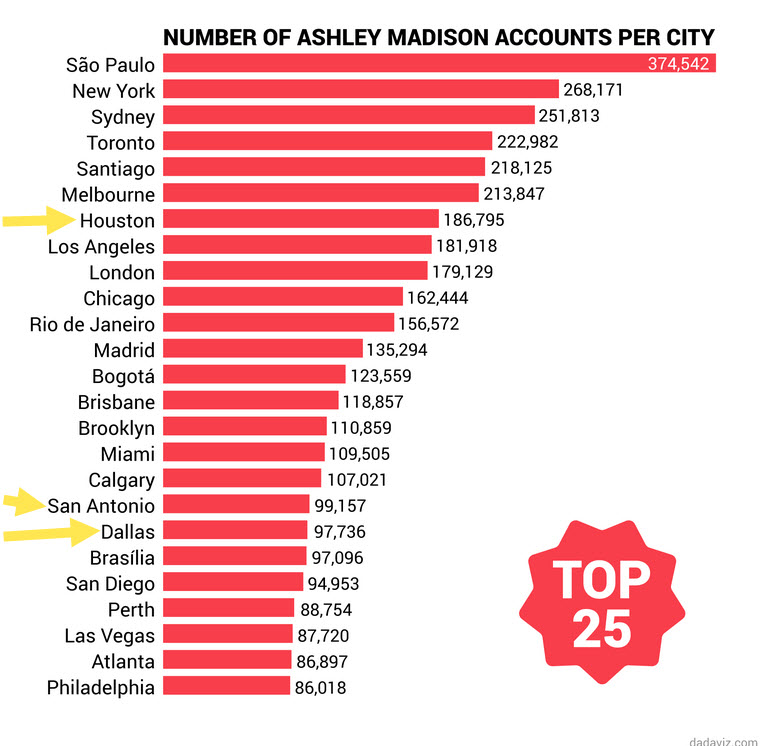 texas cities high in numbers of ashley madison members